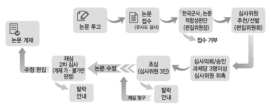한국군사 심사절차